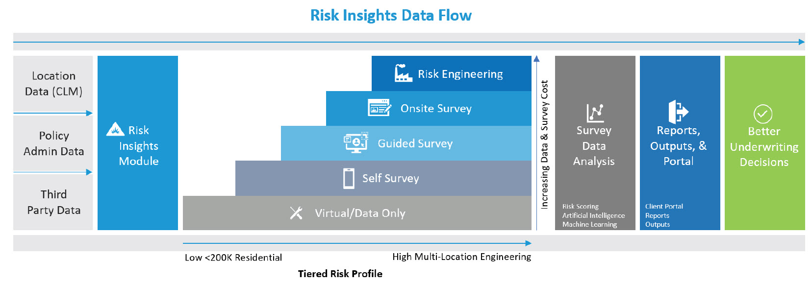 Risk Insights Tiered Risk Profile