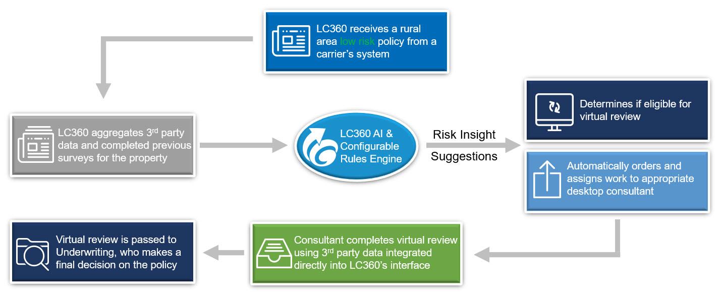 Risk Insights Virtual - Desktop Survey